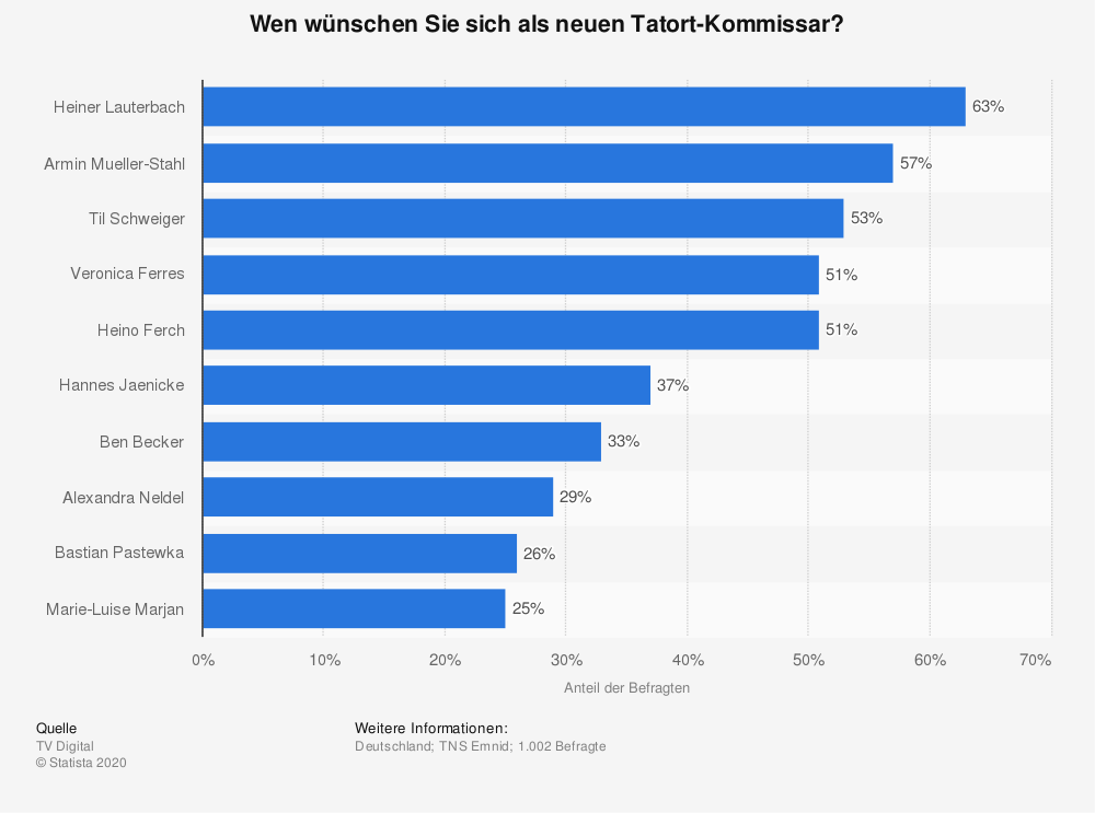 Statistik: Wen wünschen Sie sich als neuen Tatort-Kommissar? | Statista