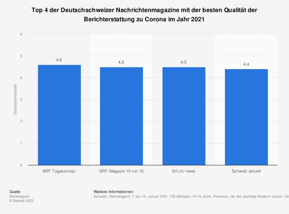 Statistik: Top 4 der Deutschschweizer Nachrichtenmagazine mit der besten Qualität der Berichterstattung zu Corona im Jahr 2021 | Statista