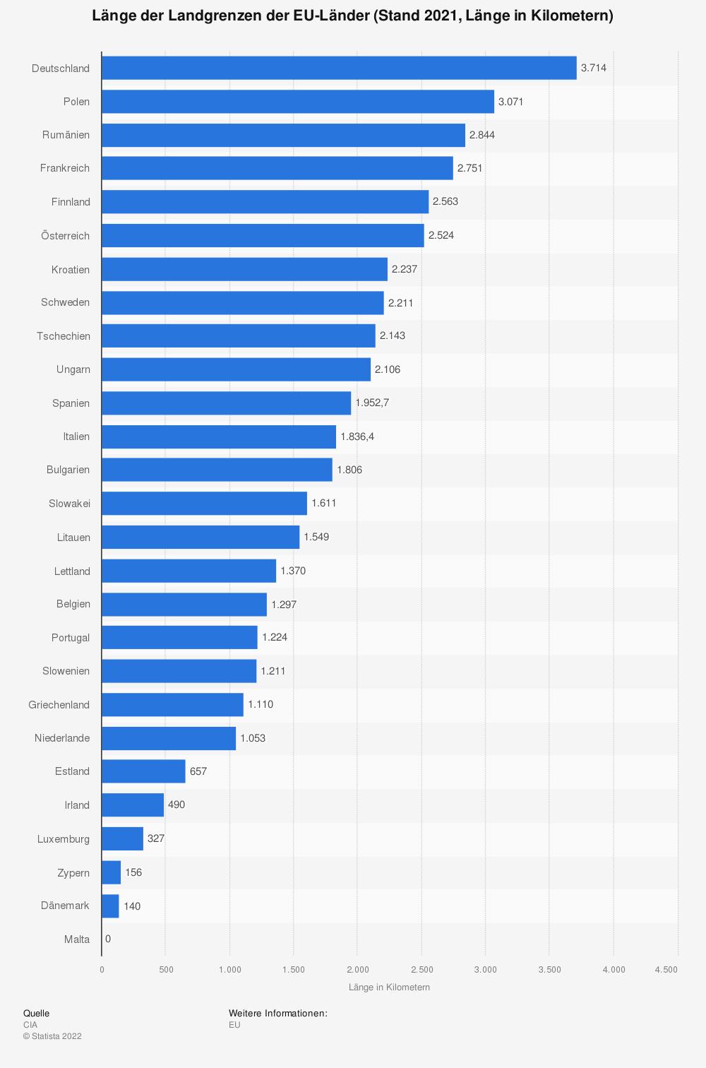Statistik: Länge der Landgrenzen der EU-Länder (Stand 2021, Länge in Kilometern) | Statista