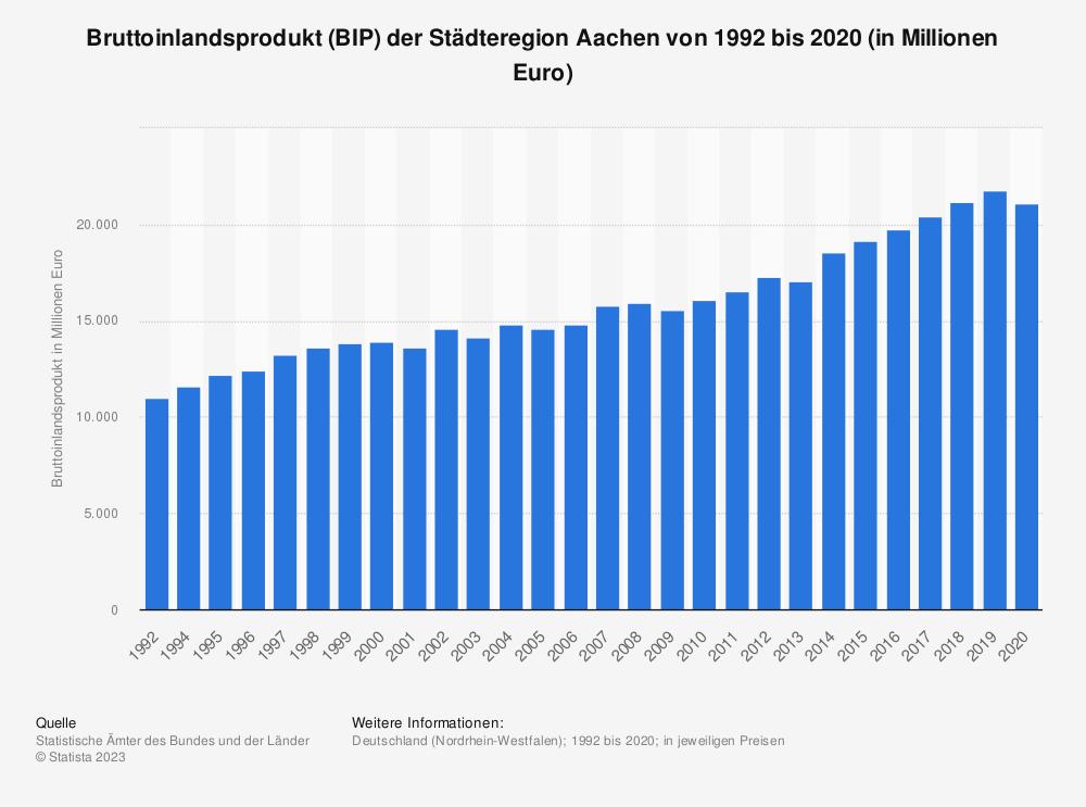 Statistik: Bruttoinlandsprodukt (BIP) der Stadt Aachen von 1992 bis 2018 (in Millionen Euro)   Statista