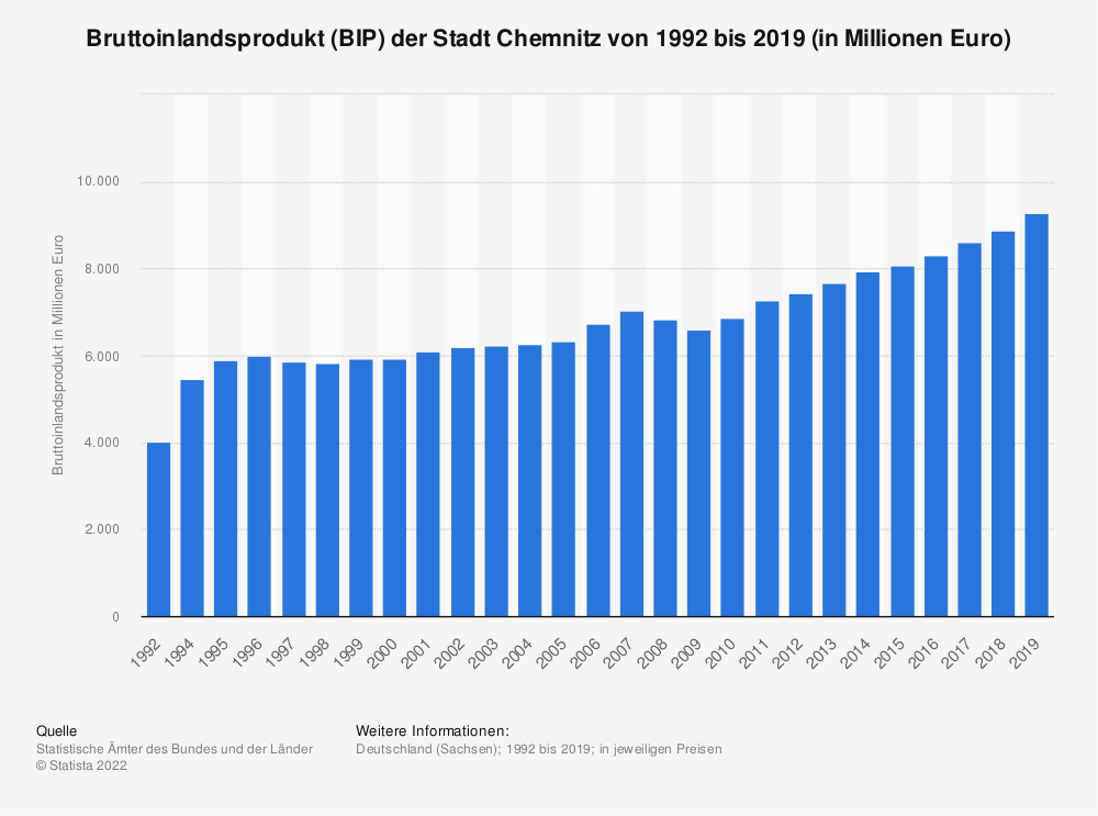 Statistik: Bruttoinlandsprodukt (BIP) der Stadt Chemnitz von 1992 bis 2018 (in Millionen Euro) | Statista
