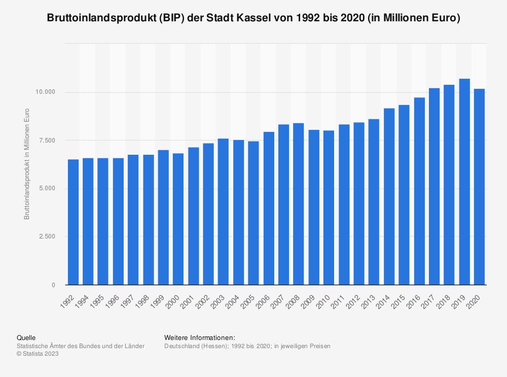Statistik: Bruttoinlandsprodukt (BIP) der Stadt Kassel von 1992 bis 2018 (in Millionen Euro) | Statista
