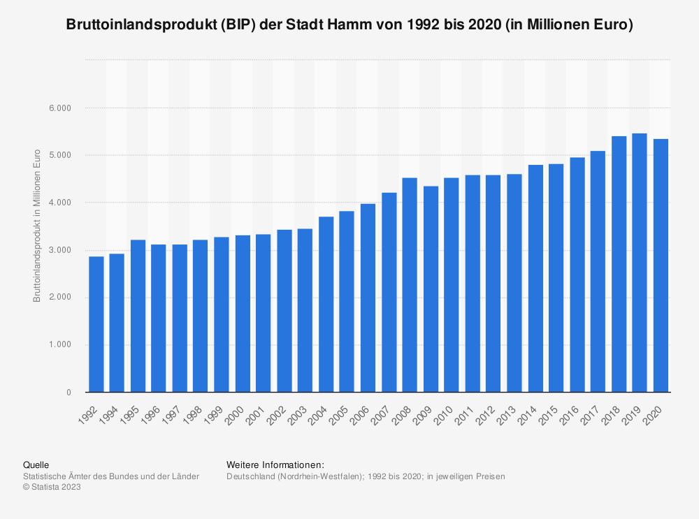 Statistik: Bruttoinlandsprodukt (BIP) der Stadt Hamm von 1992 bis 2018 (in Millionen Euro)   Statista
