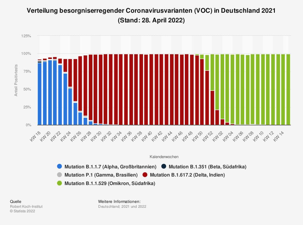 Statistik: Verteilung besorgniserregender Coronavirusvarianten (VOC) in Deutschland 2021 (Stand: 16. September 2021) | Statista