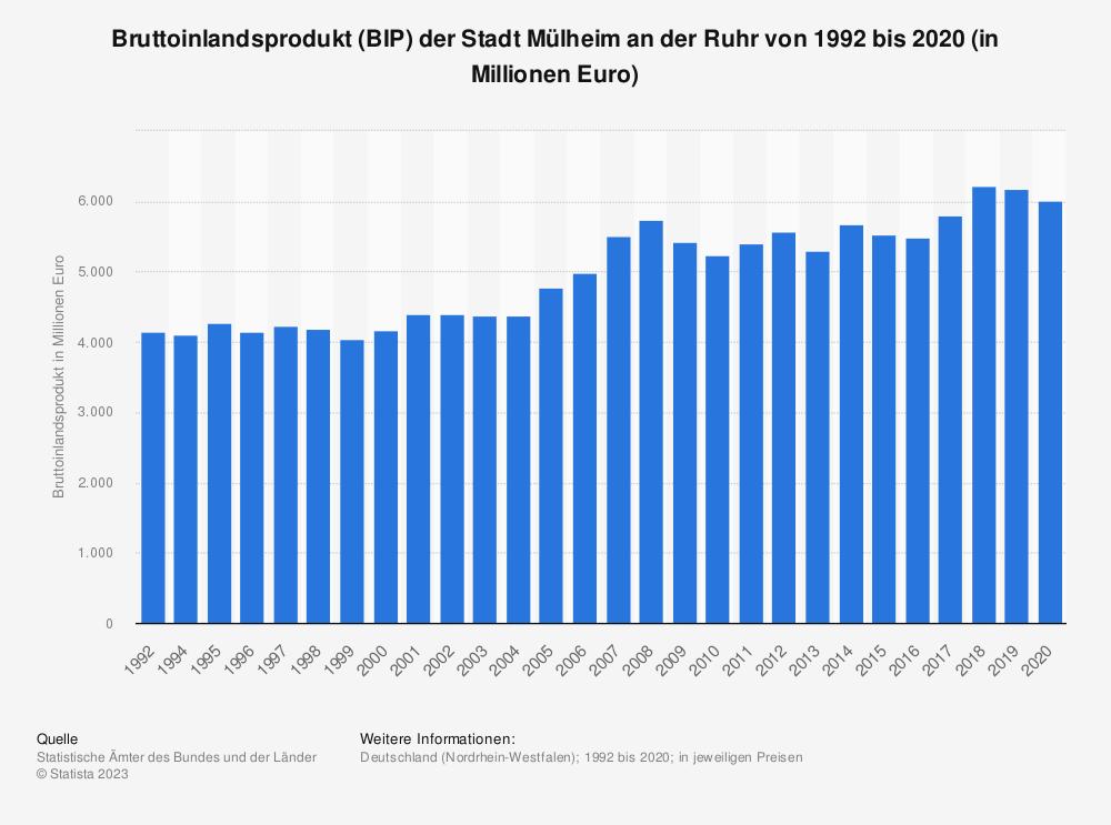 Statistik: Bruttoinlandsprodukt (BIP) der Stadt Mülheim an der Ruhr von 1992 bis 2018 (in Millionen Euro) | Statista