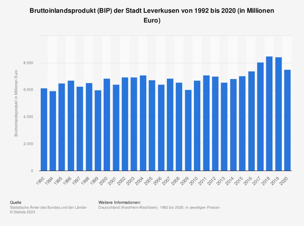 Statistik: Bruttoinlandsprodukt (BIP) der Stadt Leverkusen von 1992 bis 2018 (in Millionen Euro)   Statista