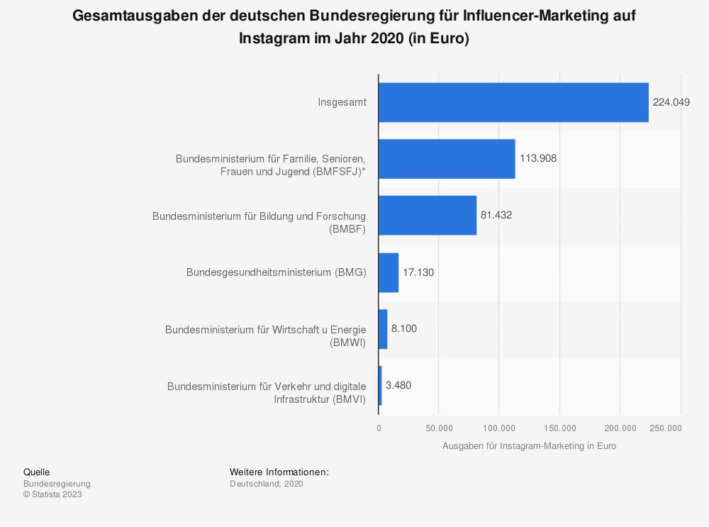 Statistik: Gesamtausgaben der deutschen Bundesregierung für Influencer-Marketing auf Instagram im Jahr 2020 (in Euro) | Statista