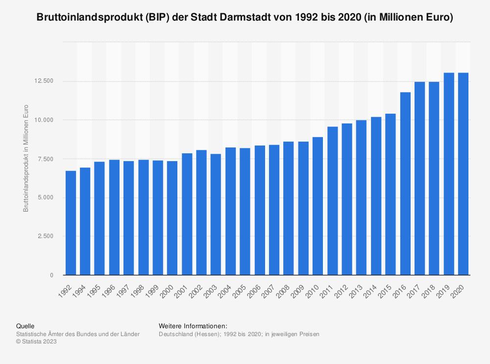 Statistik: Bruttoinlandsprodukt (BIP) der Stadt Darmstadt von 1992 bis 2018 (in Millionen Euro)   Statista