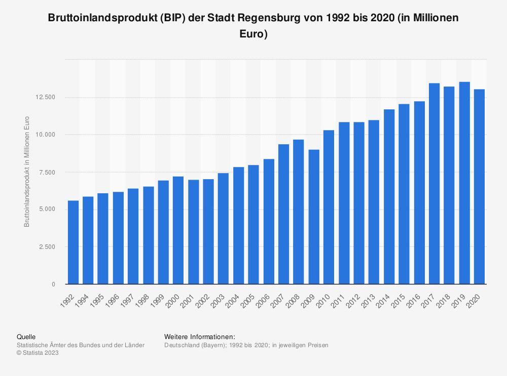 Statistik: Bruttoinlandsprodukt (BIP) der Stadt Regensburg von 1992 bis 2018 (in Millionen Euro)   Statista