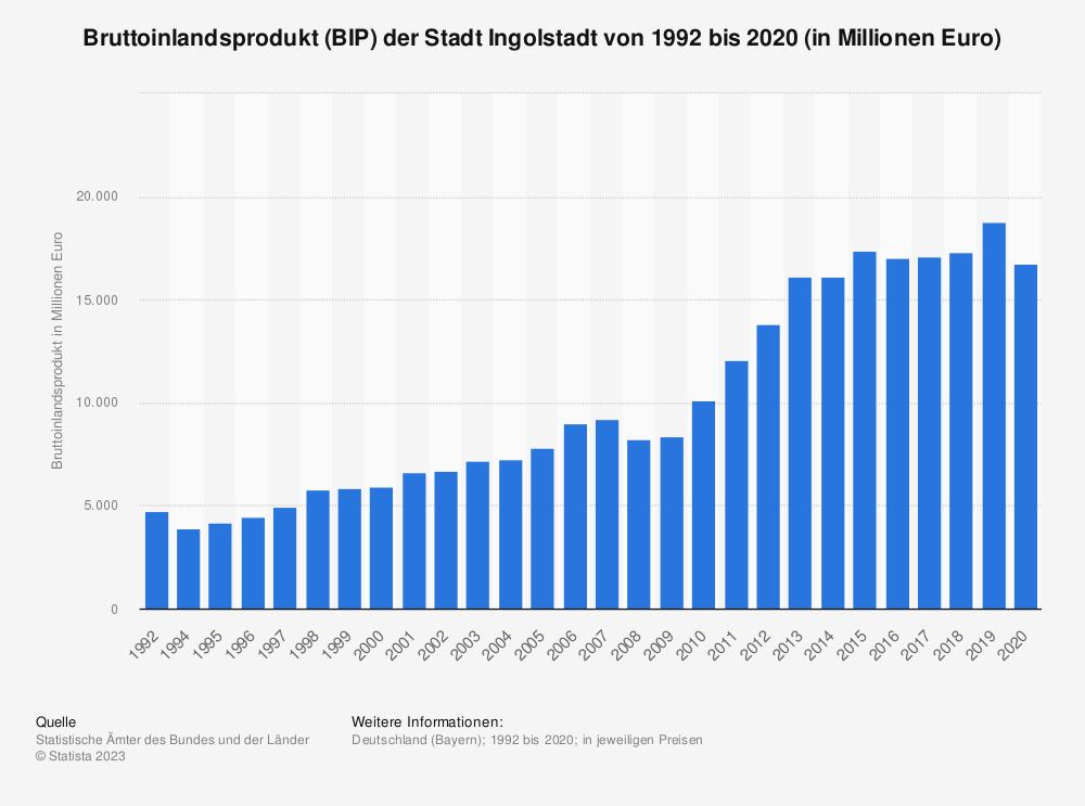 Statistik: Bruttoinlandsprodukt (BIP) der Stadt Ingolstadt von 1992 bis 2018 (in Millionen Euro) | Statista