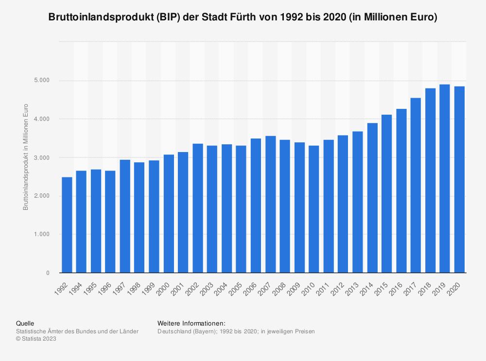 Statistik: Bruttoinlandsprodukt (BIP) der Stadt Fürth von 1992 bis 2018 (in Millionen Euro)   Statista