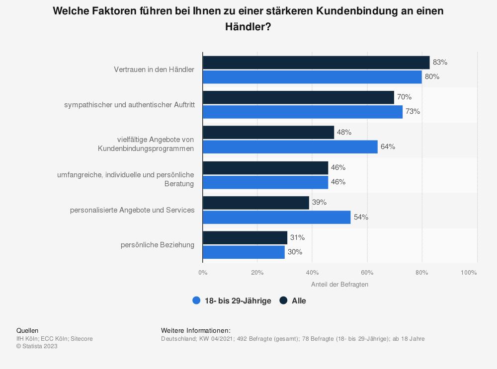 Statistik: Welche Faktoren führen bei Ihnen zu einer stärkeren Kundenbindung an einen Händler?   Statista