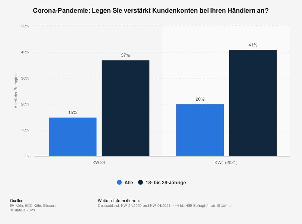 Statistik: Corona-Pandemie: Legen Sie verstärkt Kundenkonten bei Ihren Händlern an?   Statista