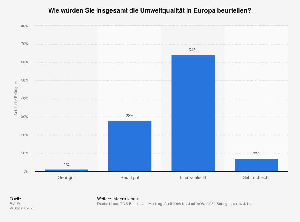 Statistik: Wie würden Sie insgesamt die Umweltqualität in Europa beurteilen?   Statista