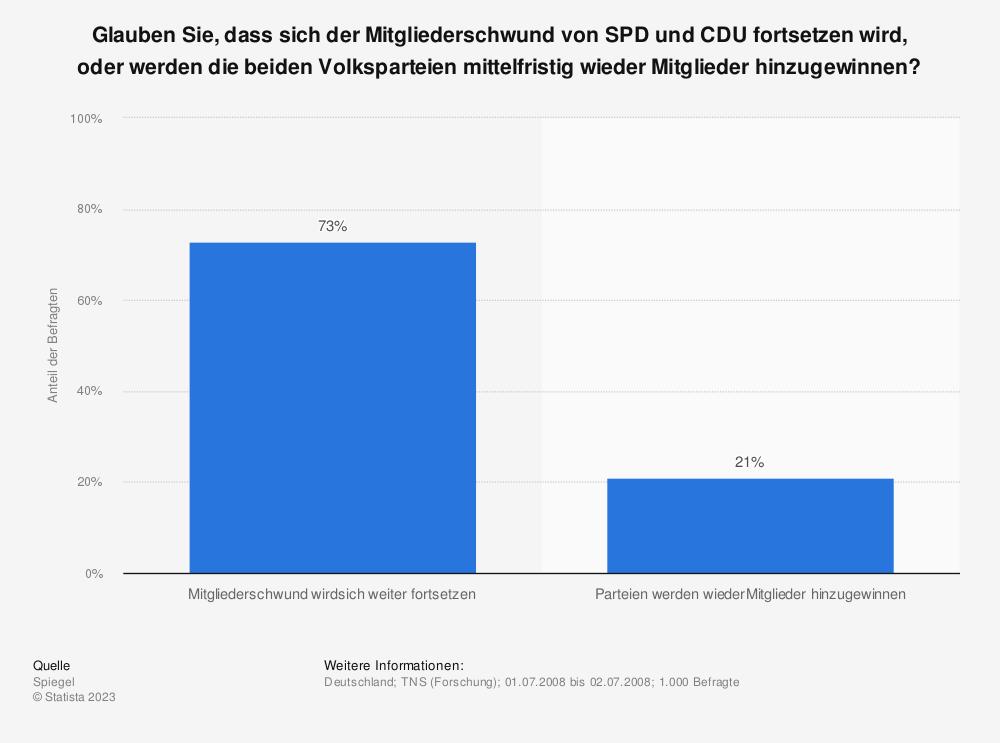 Statistik: Glauben Sie, dass sich der Mitgliederschwund von SPD und CDU fortsetzen wird, oder werden die beiden Volksparteien mittelfristig wieder Mitglieder hinzugewinnen? | Statista