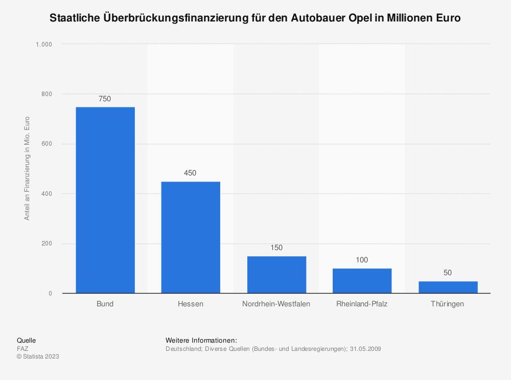 Statistik: Staatliche Überbrückungsfinanzierung für den Autobauer Opel in Millionen Euro | Statista