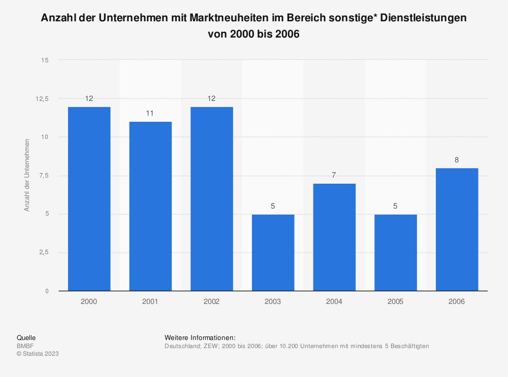 Statistik: Anzahl der Unternehmen mit Marktneuheiten im Bereich sonstige* Dienstleistungen von 2000 bis 2006 | Statista