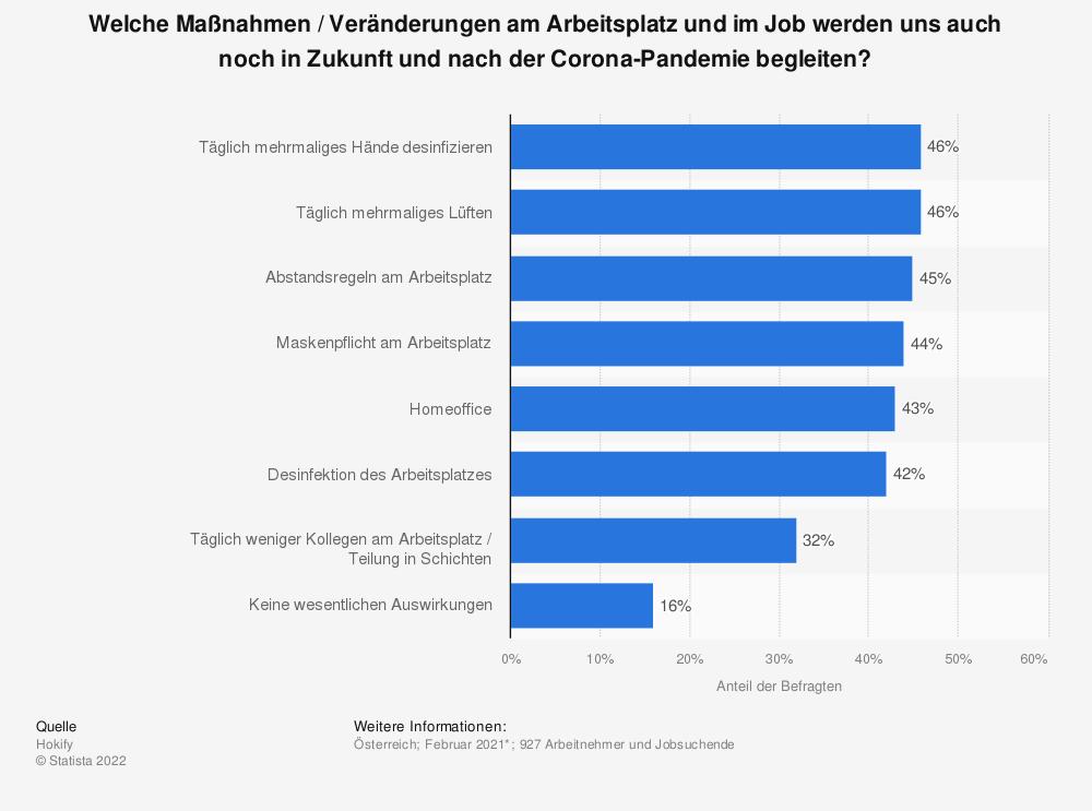 Statistik: Welche Maßnahmen / Veränderungen am Arbeitsplatz und im Job werden uns auch noch in Zukunft und nach der Corona-Pandemie begleiten? | Statista