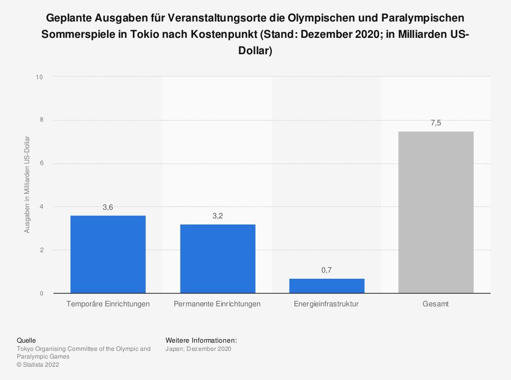 Statistik: Geplante Ausgaben für Veranstaltungsorte die Olympischen und Paralympischen Sommerspiele in Tokio nach Kostenpunkt (Stand: Dezember 2020; in Milliarden US-Dollar) | Statista