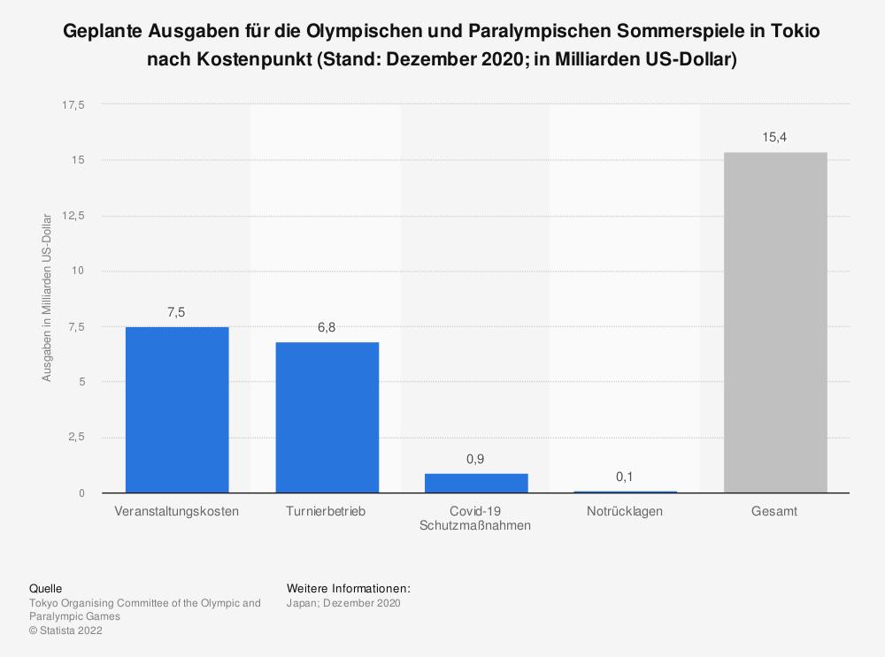 Statistik: Geplante Ausgaben für die Olympischen und Paralympischen Sommerspiele in Tokio nach Kostenpunkt (Stand: Dezember 2020; in Milliarden US-Dollar) | Statista
