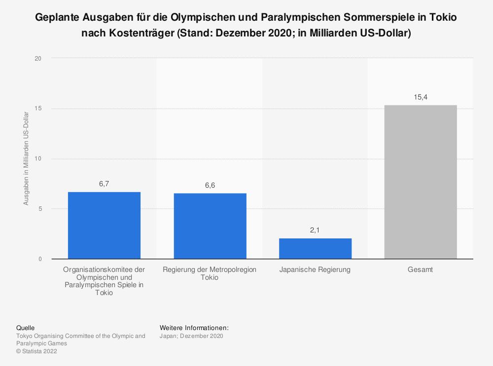 Statistik: Geplante Ausgaben für die Olympischen und Paralympischen Sommerspiele in Tokio nach Kostenträger (Stand: Dezember 2020; in Milliarden US-Dollar) | Statista