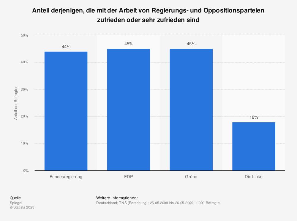 Statistik: Anteil derjenigen, die mit der Arbeit von Regierungs- und Oppositionsparteien zufrieden oder sehr zufrieden sind | Statista
