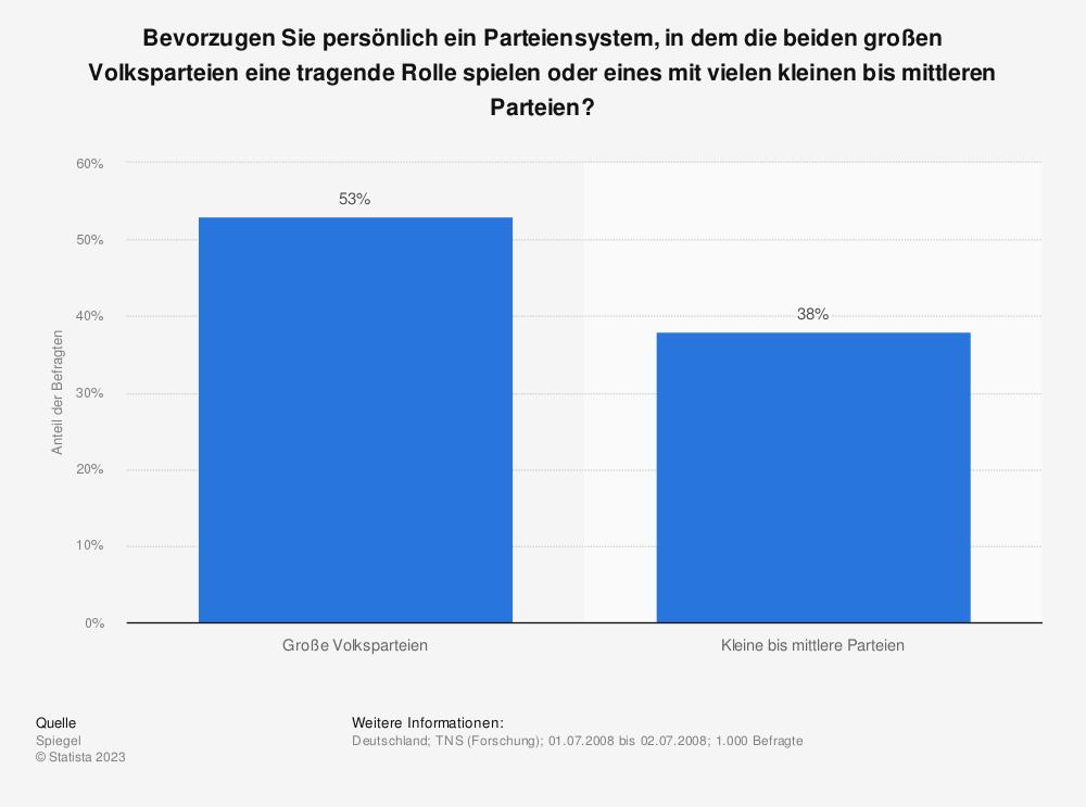 Statistik: Bevorzugen Sie persönlich ein Parteiensystem, in dem die beiden großen Volksparteien eine tragende Rolle spielen oder eines mit vielen kleinen bis mittleren Parteien? | Statista