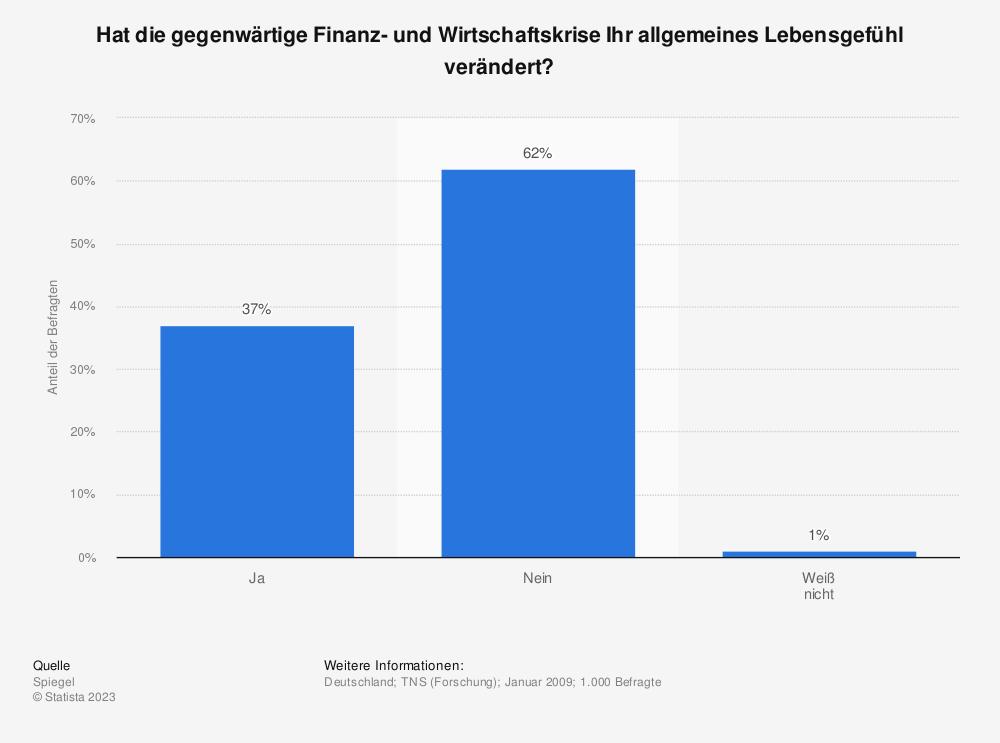 Statistik: Hat die gegenwärtige Finanz- und Wirtschaftskrise Ihr allgemeines Lebensgefühl verändert? | Statista