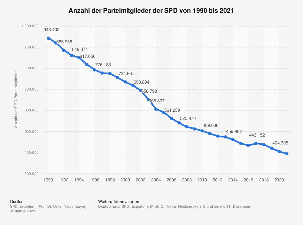 Statistik: Anzahl der Parteimitglieder der SPD von 1990 bis 2015 | Statista