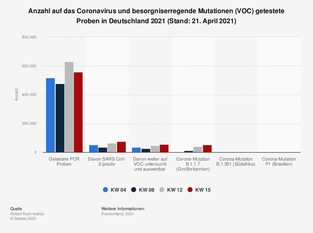 Statistik: Anzahl auf das Coronavirus und besorgniserregende Mutationen (VOC) getestete Proben in Deutschland 2021 (Stand: 21. April 2021) | Statista