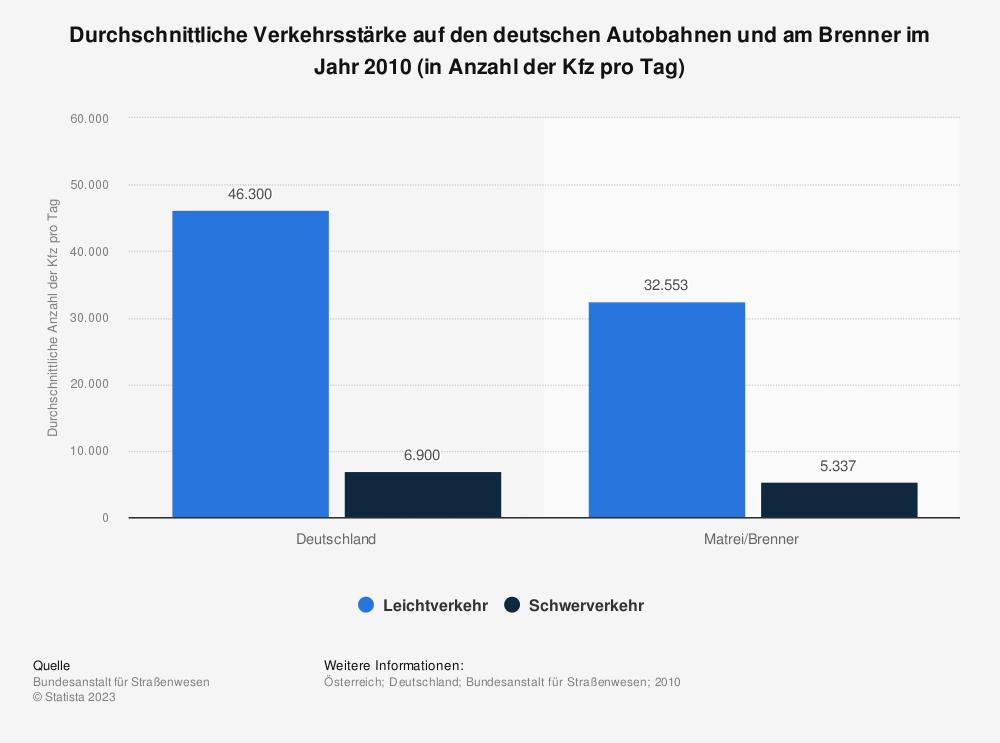 Statistik: Durchschnittliche Verkehrsstärke auf den deutschen Autobahnen und am Brenner im Jahr 2010 (in Anzahl der Kfz pro Tag) | Statista