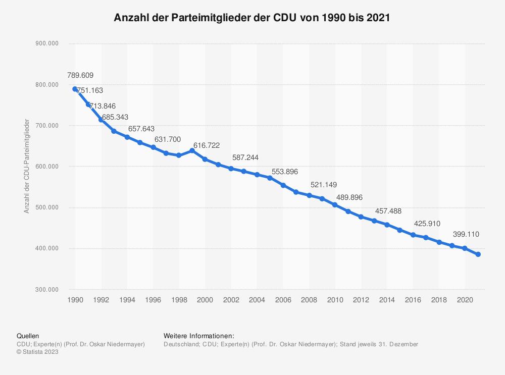 Statistik: Anzahl der Parteimitglieder der CDU von 1990 bis 2019 | Statista