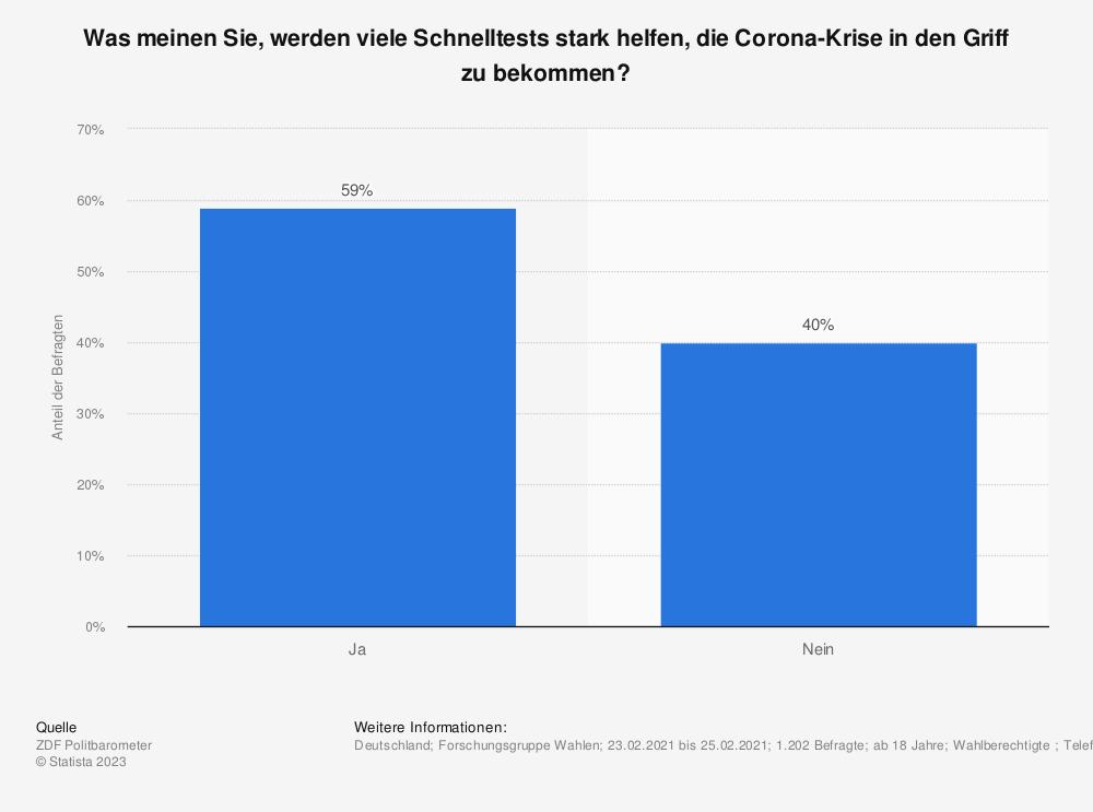 Statistik: Was meinen Sie, werden viele Schnelltests stark helfen, die Corona-Krise in den Griff zu bekommen? | Statista