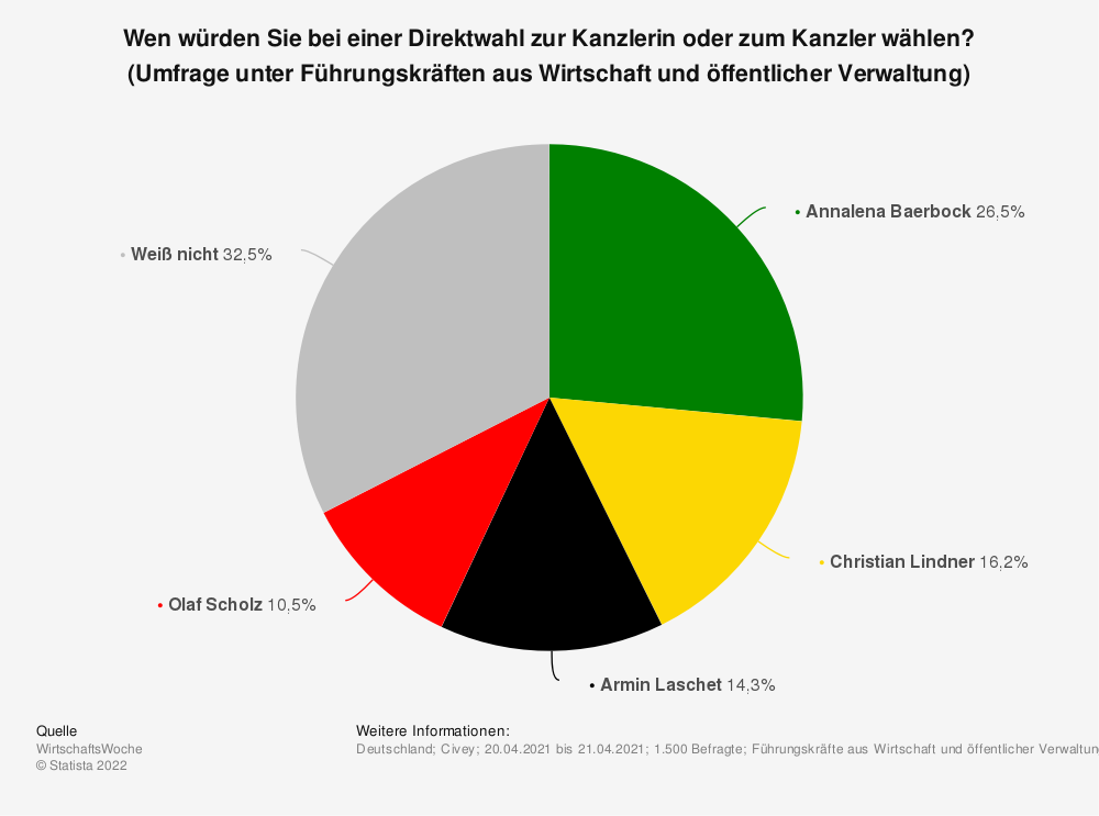 Statistik: Wen würden Sie bei einer Direktwahl zur Kanzlerin oder zum Kanzler wählen? (Umfrage unter Führungskräften aus Wirtschaft und öffentlicher Verwaltung) | Statista