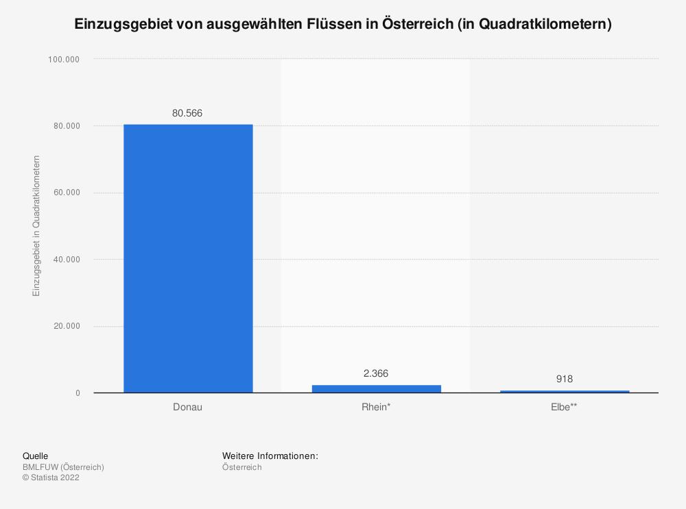 Statistik: Einzugsgebiet von ausgewählten Flüssen in Österreich (in Quadratkilometern) | Statista