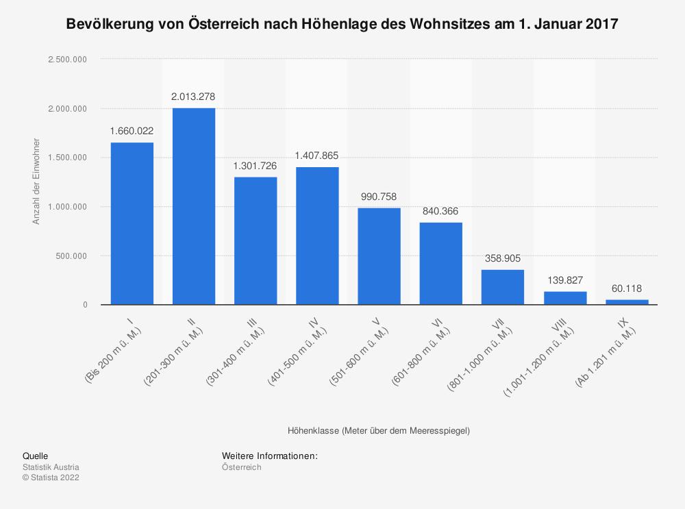 Statistik: Bevölkerung von Österreich nach Höhenlage des Wohnsitzes am 1. Januar 2017 | Statista