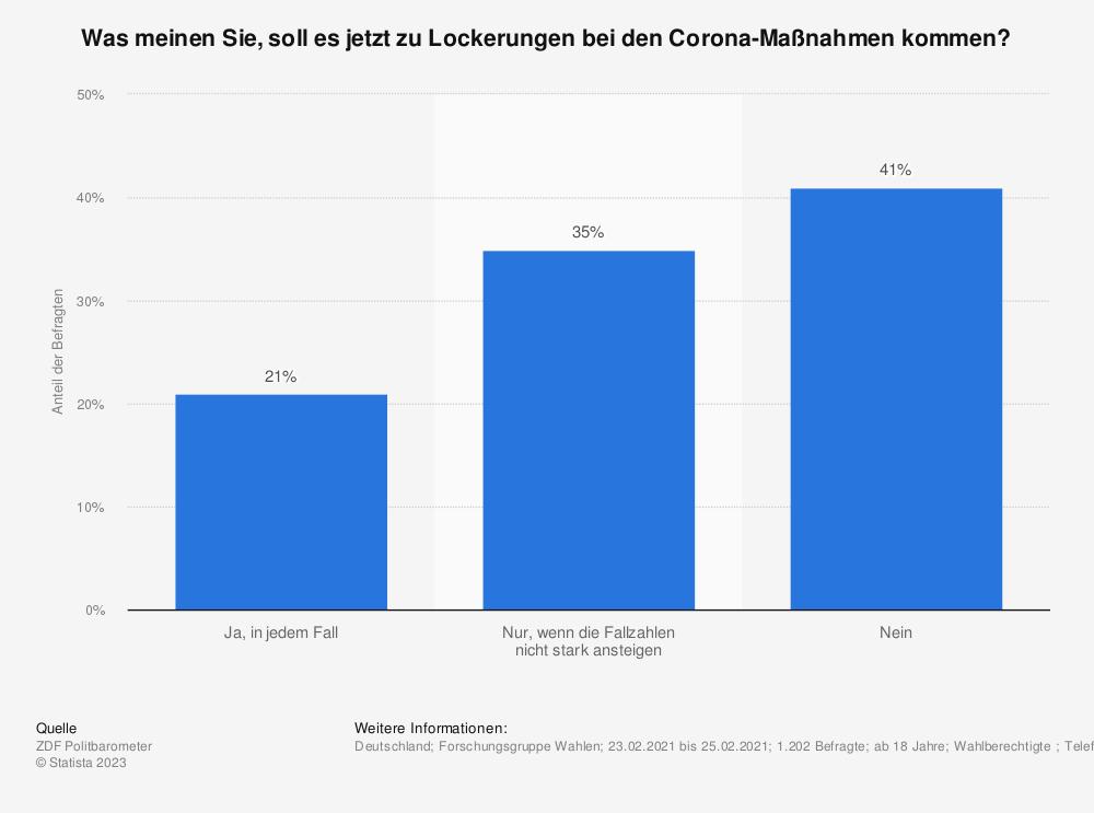 Statistik: Was meinen Sie, soll es jetzt zu Lockerungen bei den Corona-Maßnahmen kommen? | Statista