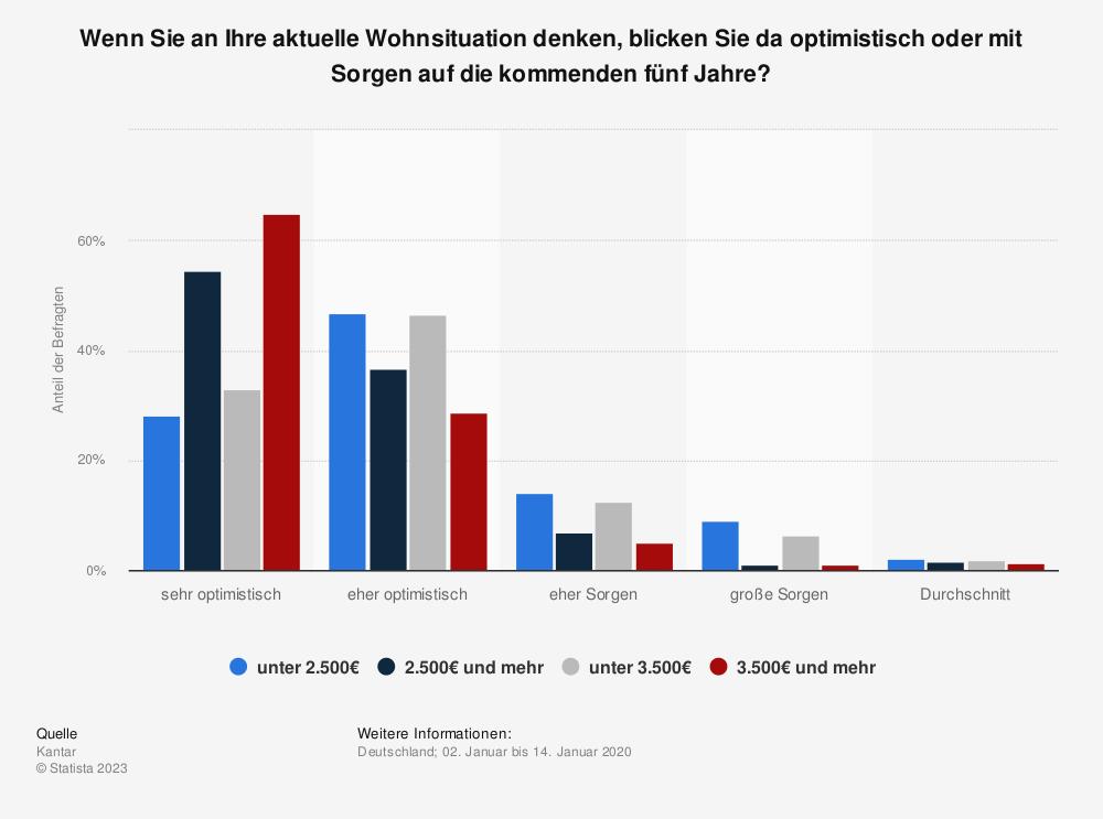 Statistik: Wenn Sie an Ihre aktuelle Wohnsituation denken, blicken Sie da optimistisch oder mit Sorgen auf die kommenden fünf Jahre? | Statista