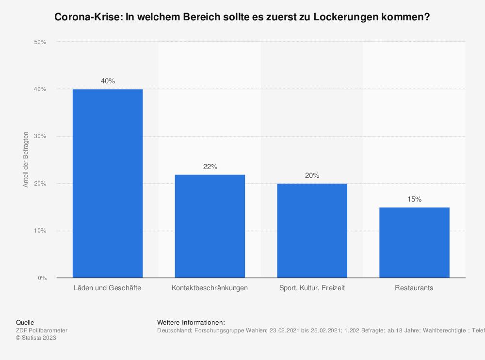 Statistik: Corona-Krise: In welchem Bereich sollte es zuerst zu Lockerungen kommen?   Statista