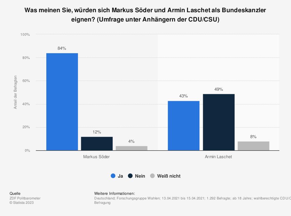 Statistik: Was meinen Sie, würden sich Markus Söder und Armin Laschet als Bundeskanzler eignen? (Umfrage unter Anhängern der CDU/CSU) | Statista