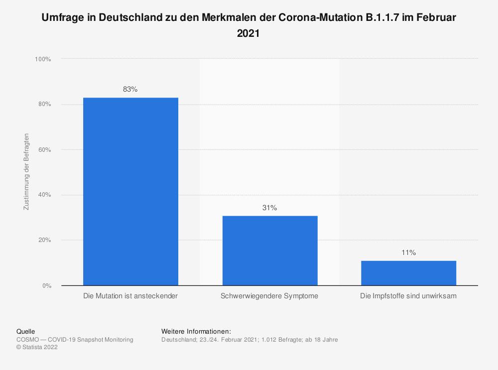 Statistik: Umfrage in Deutschland zu den Merkmalen der Corona-Mutation B.1.1.7 im Februar 2021 | Statista