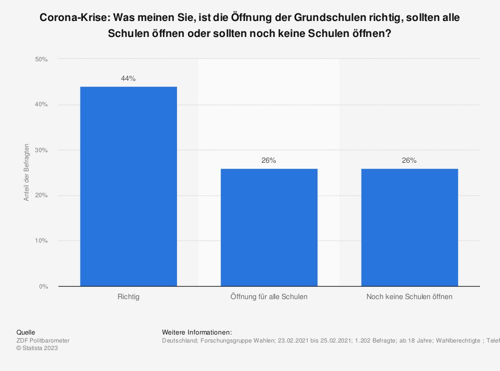 Statistik: Corona-Krise: Was meinen Sie, ist die Öffnung der Grundschulen richtig, sollten alle Schulen öffnen oder sollten noch keine Schulen öffnen? | Statista