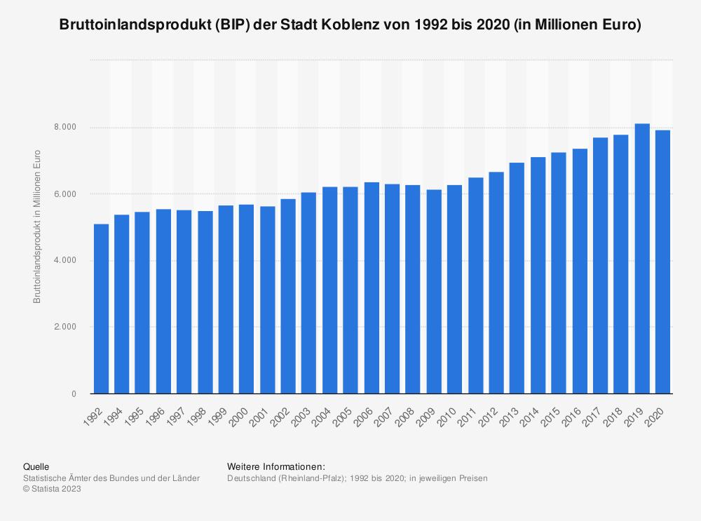 Statistik: Bruttoinlandsprodukt (BIP) der Stadt Koblenz von 1992 bis 2018 (in Millionen Euro)   Statista