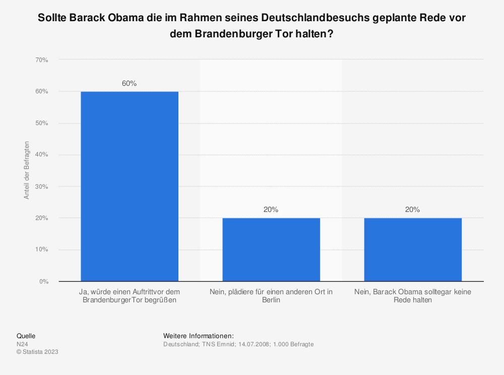 Statistik: Sollte Barack Obama die im Rahmen seines Deutschlandbesuchs geplante Rede vor dem Brandenburger Tor halten? | Statista