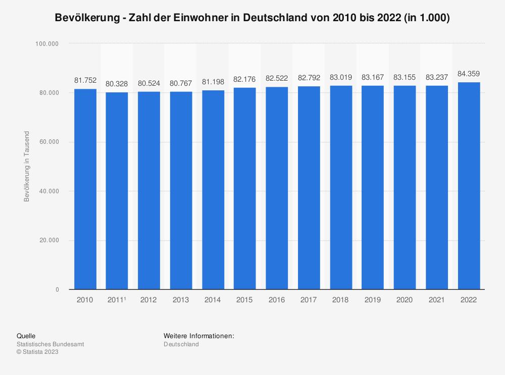 Statistik: Bevölkerung - Zahl der Einwohner in Deutschland von 2007 bis 2017 (in 1.000) | Statista