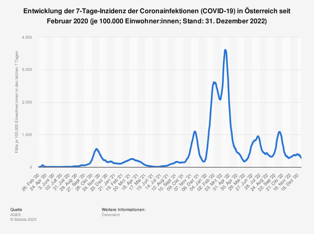 Statistik: Entwicklung der 7-Tage-Inzidenz der Coronainfektionen (COVID-19) in Österreich seit Februar 2020 (je 100.000 Einwohner:innen; Stand: 17. Mai 2021) | Statista