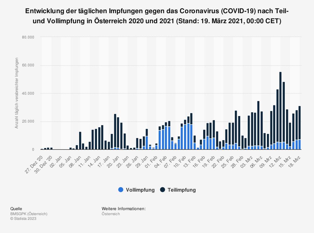Statistik: Entwicklung der täglichen Impfungen gegen das Coronavirus (COVID-19) nach Teil- und Vollimpfung in Österreich 2020 und 2021 (Stand: 19. März 2021, 00:00 CET) | Statista