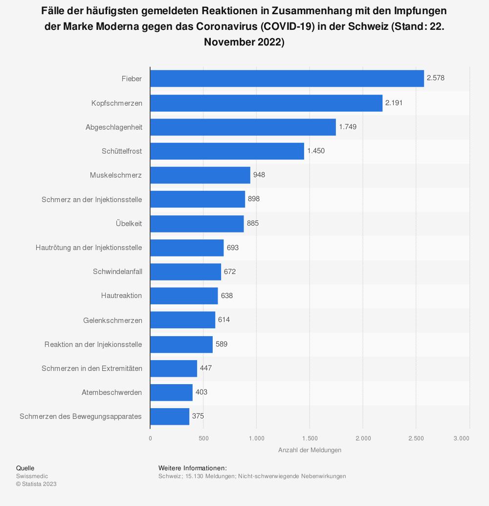 Statistik: Fälle der häufigsten gemeldeten Reaktionen in Zusammenhang mit den Impfungen der Marke Moderna gegen das Coronavirus (COVID-19) in der Schweiz (Stand: 11. März 2021)   Statista