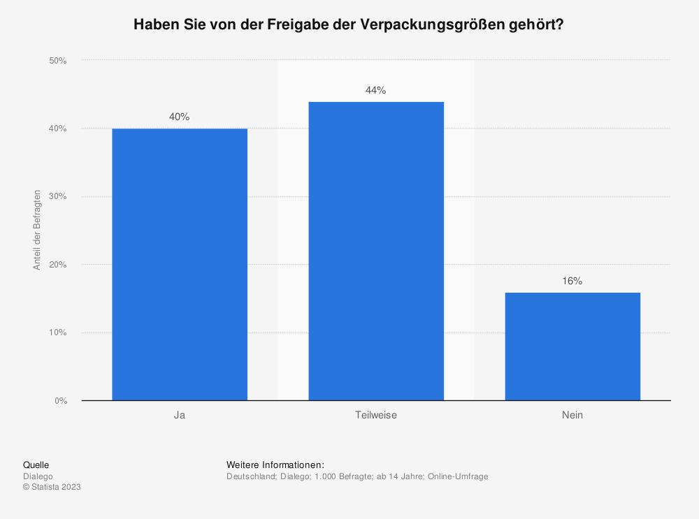 Statistik: Haben Sie von der Freigabe der Verpackungsgrößen gehört? | Statista