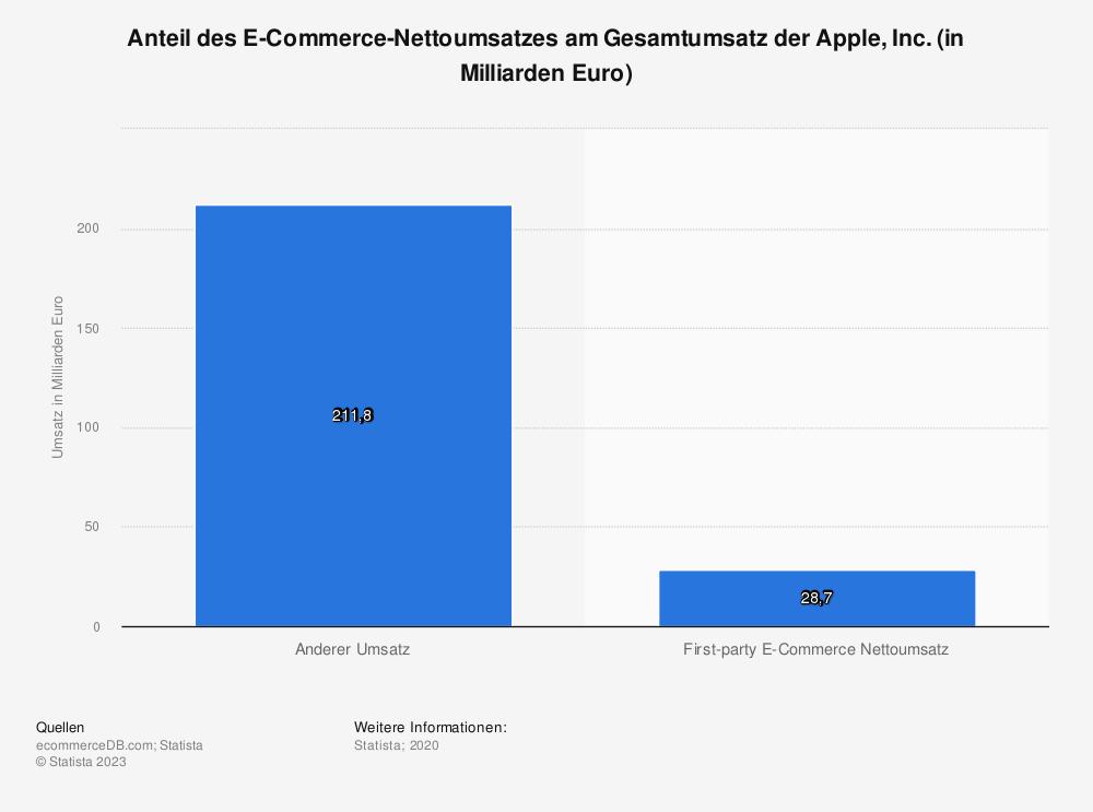 Statistik: Anteil des E-Commerce-Nettoumsatzes am Gesamtumsatz der Apple, Inc. (in Milliarden Euro) | Statista